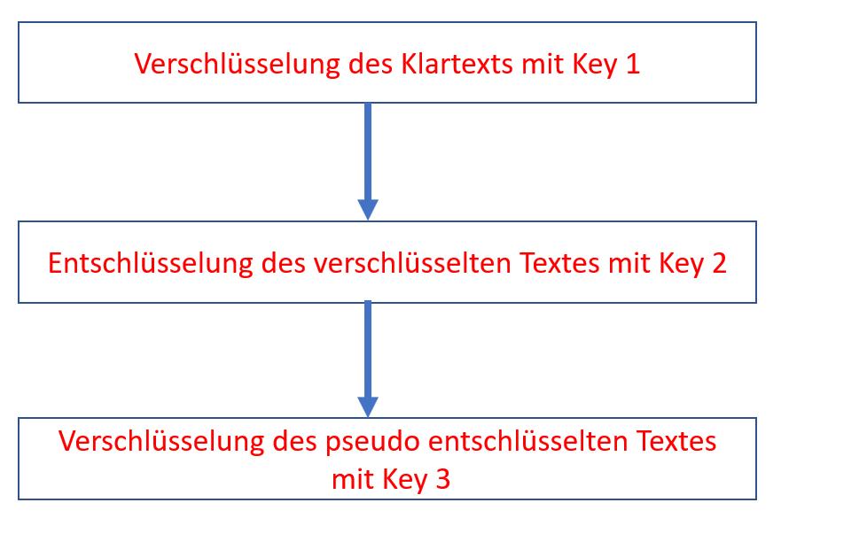 Kryptographie Teil 3 – Triple DES