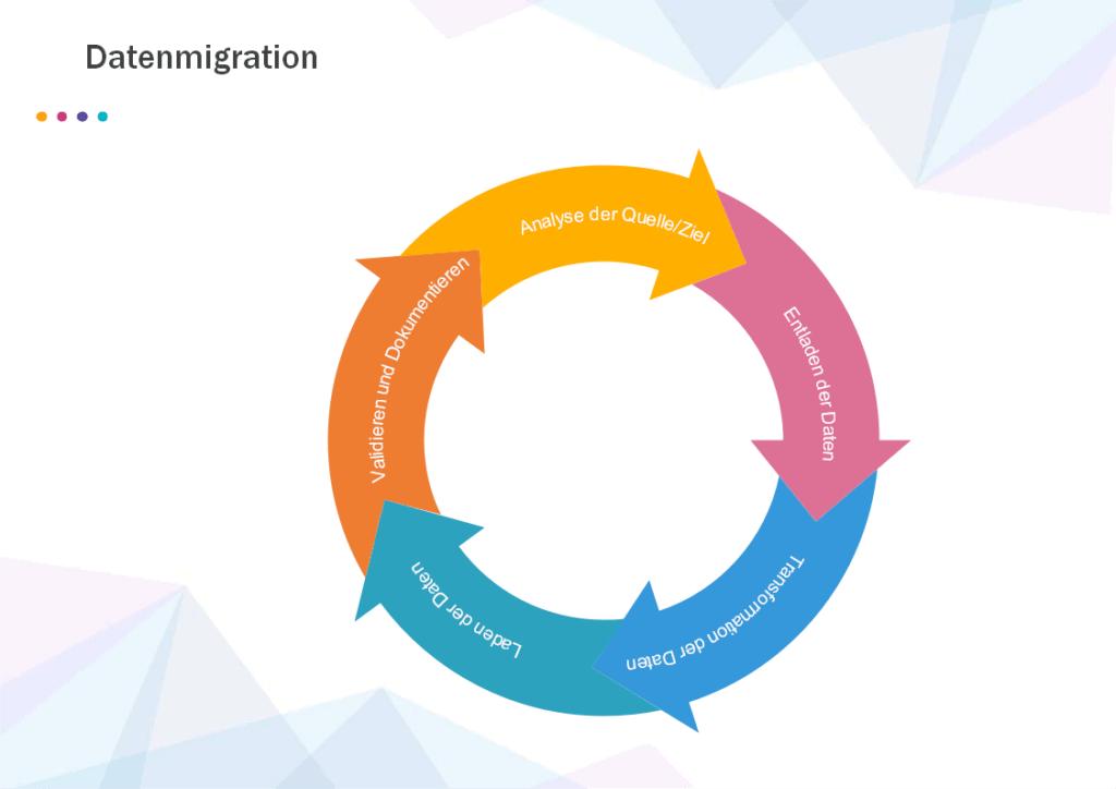 Datenmigration - Ein typischer Ablauf